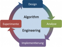 Algorithm Engineering cycle